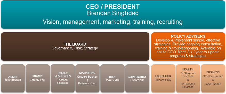 Thrive Madagascar Board organisation chart